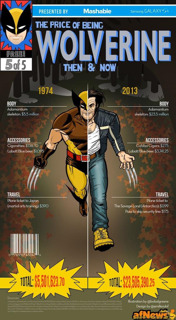 Wolverine-Price-Infographic